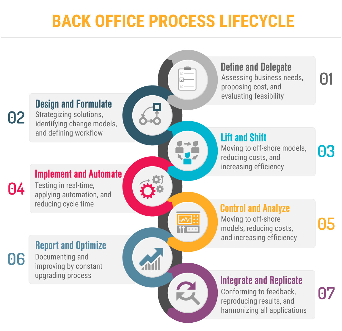 Back-Office And Business Process Management Lifecycle
