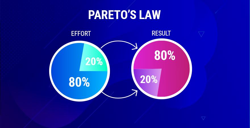 Background and Methodology of Pareto Analysis